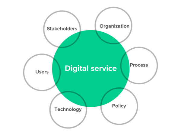Photo of Defining digital services and what they mean for product teams