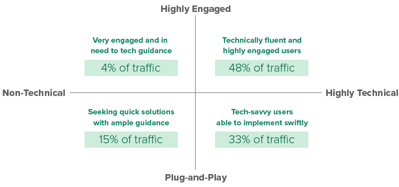 Image showing that 4 percent of users are very engaged and in need of tech guidance, 15 percent seek quick solutions with ample guidance, 33 percent are tech-savvy and able to implement swiftly, and 48 percent are technically fluent and highly engaged.