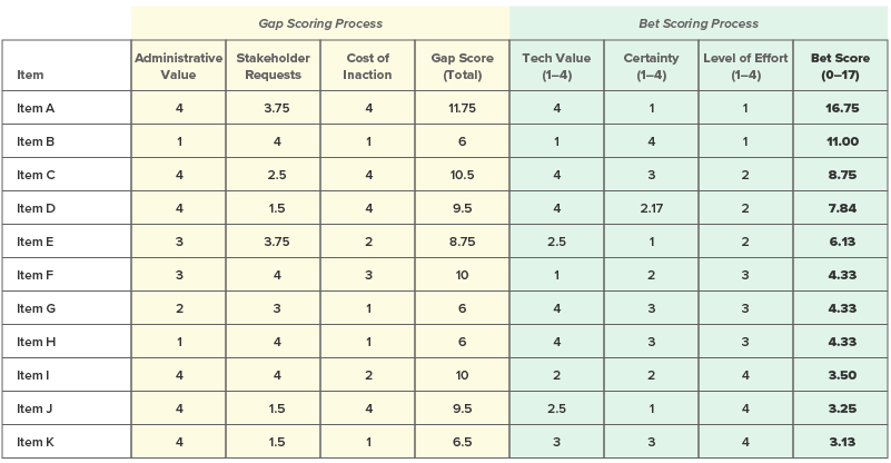A chart that shows numerical values for various items using our gap-bet scoring framework.